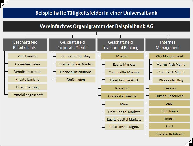 investment banking bereiche